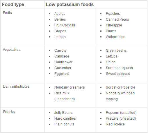 List Of Foods That Have High Potassium