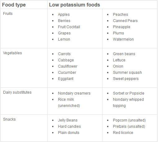 High Potassium Food List Handout